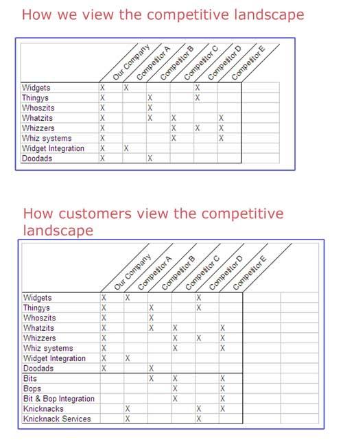 Competitvelandscape