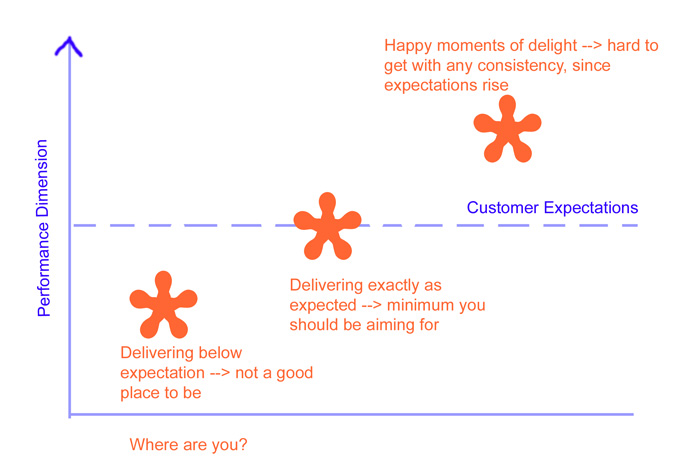 Expectationanddelivery