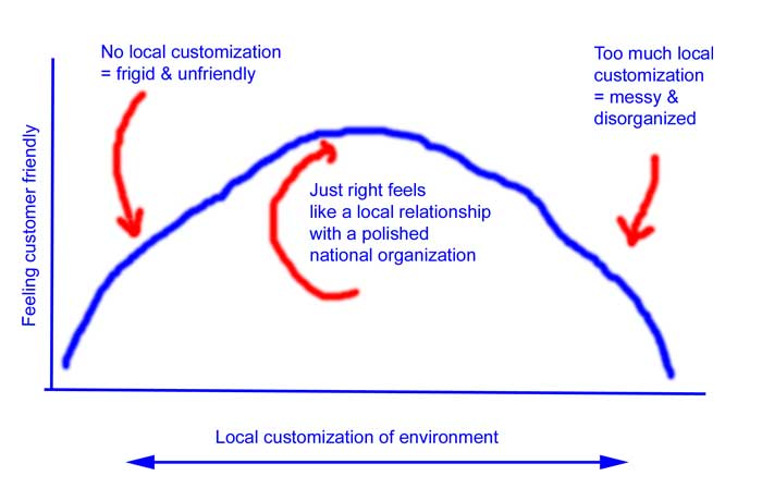 Localcustomizationcurve